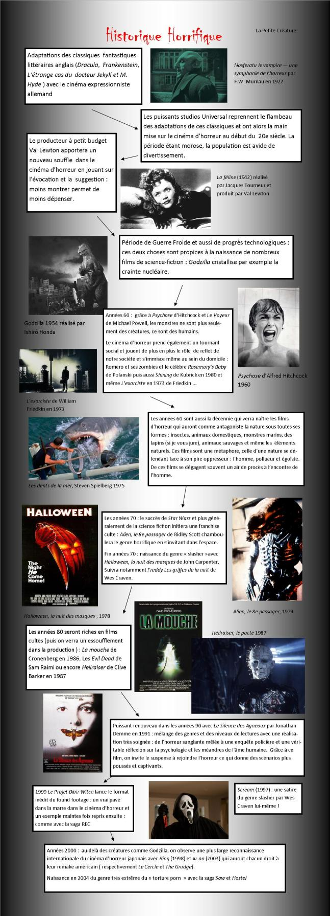 Histoire cinéma d'horreur Chronologie film d'horreur Nosferatu Godzilla Psychose Les dents de la mer Alien Halloween La Mouche Hellraiser Le Silence des Agneaux Scary Movie Slasher