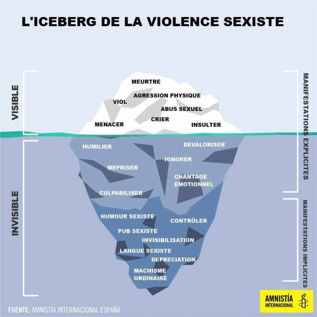 l'iceberg de la violence sexiste féminisme